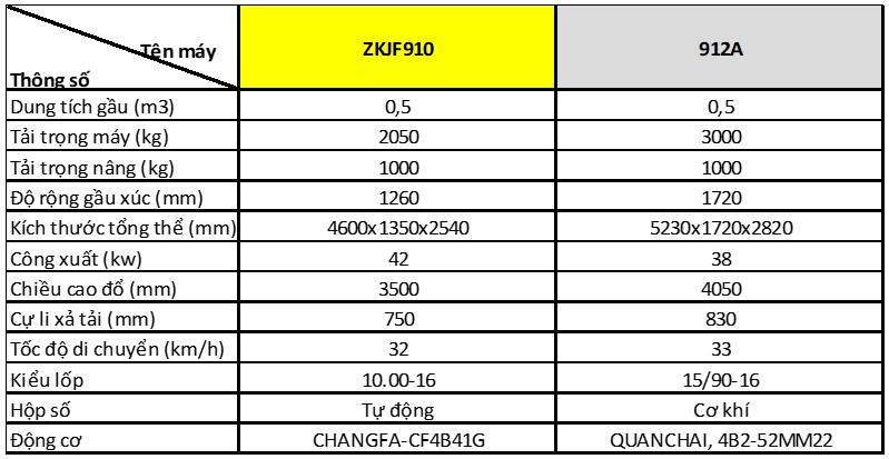Máy xúc lật Aolite gầu 0.5m3, 1m3 và 1.5m3-1