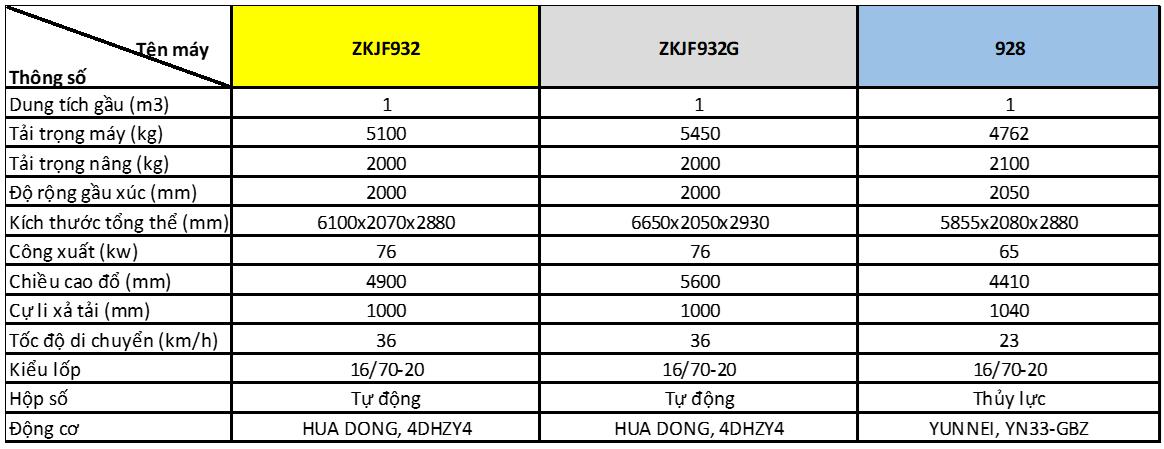 Máy xúc lật Aolite gầu 0.5m3, 1m3 và 1.5m3-2