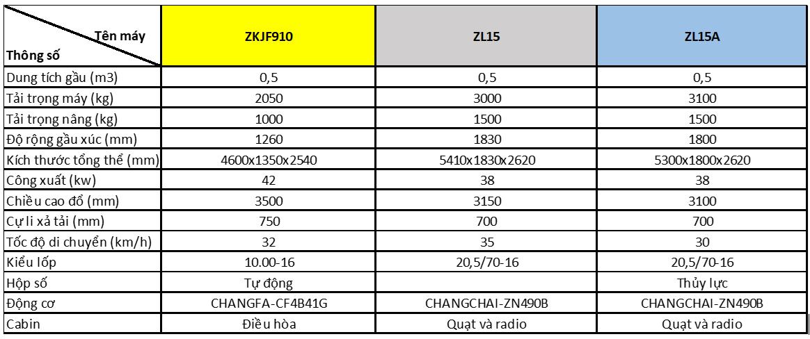 Máy xúc lật Laigong gầu 0.5m3, 0.8m3 và 1.5m3-1