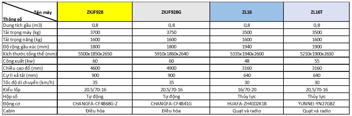 Máy xúc lật Laigong gầu 0.5m3, 0.8m3 và 1.5m3-2