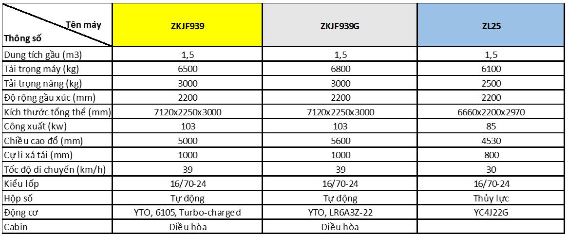 Máy xúc lật Laigong gầu 0.5m3, 0.8m3 và 1.5m3-3